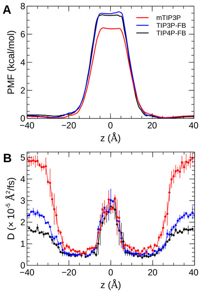 The (A) PMF and (B) diffusivity profiles for a water molecule permeating a pure POPC bilayer at 298 K.