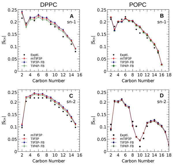 NMR deuterium order parameters (|SCD|) for the lipid tails of the DPPC and POPC bilayers calculated from simulations of the bilayers with the mTIP3P, TIP3P-FB, and TIP4P-FB water models.