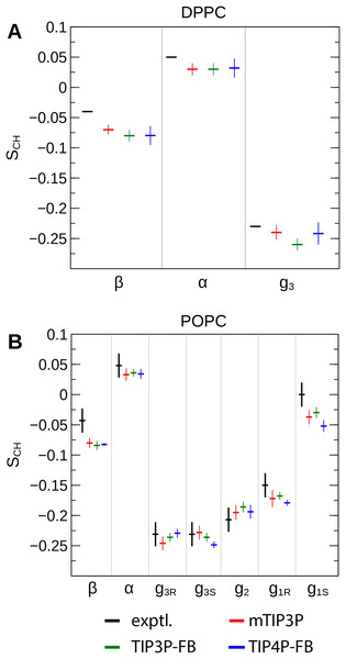NMR order parameters (SCH) for the lipid headgroups of the (A) DPPC and (B) POPC bilayers calculated from simulations of the bilayers with the mTIP3P, TIP3P-FB, and TIP4P-FB water models.