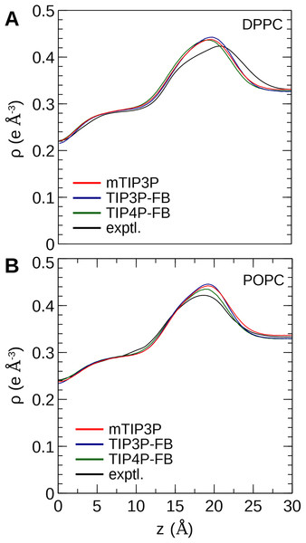 Electron density profile for (A) DPPC and (B) POPC bilayers calculated from simulations using the CHARMM36 lipid force field and the three water models.