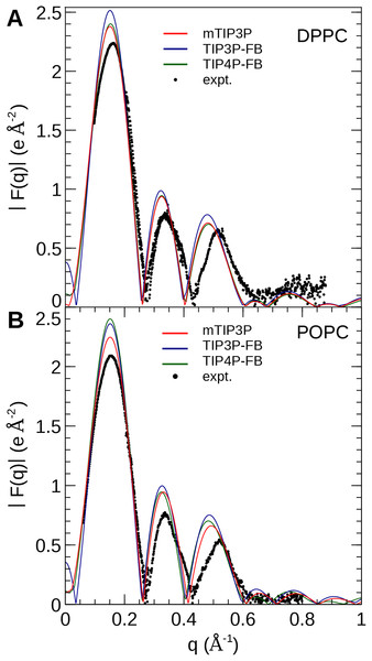 X-ray scattering profiles of (A) DPPC and (B) POPC lipid bilayers calculated from the simulated electron density profiles.