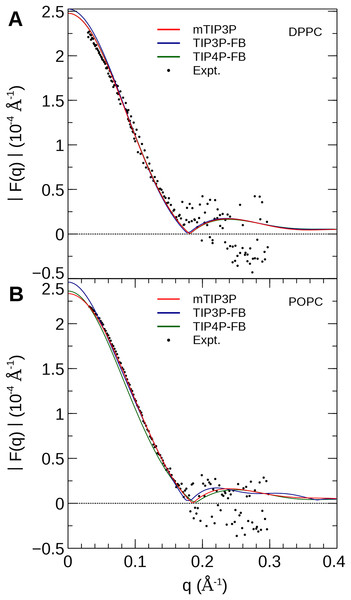 Neutron scattering profiles of (A) DPPC and (B) POPC lipid bilayers calculated from the simulated neutron scattering length profiles.