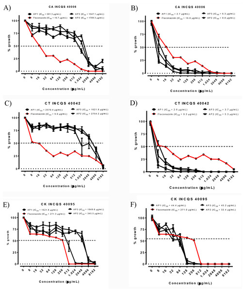 Cell viability curve and IC50 of the P. salutare essential oil (A, C and E) and the oil in combined with fluconazole (B, D and F) against different Candida spp. strains, at different collection periods.