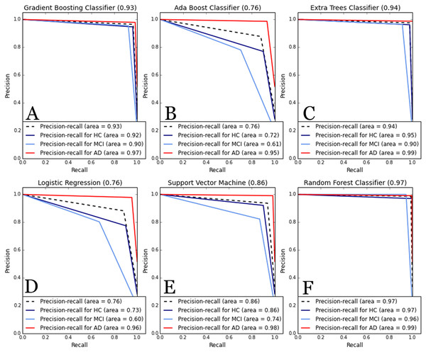 Comparative of Precision-Recall curve metric to evaluate classifier output.