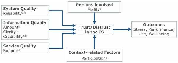 Model of predictors of trust and distrust in IS at the workplace.