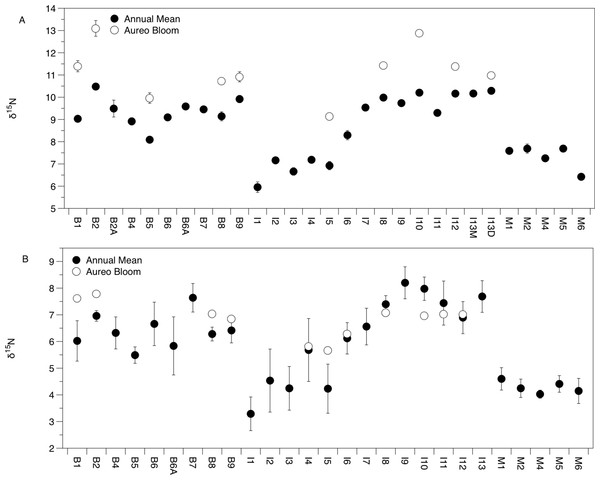 Mean (±SE) δ15N values of Amphibalanus eburneus tissue (A) and particulate organic matter (POM; (B)) at individual sites within the three sublagoons of the northern Indian River Lagoon.