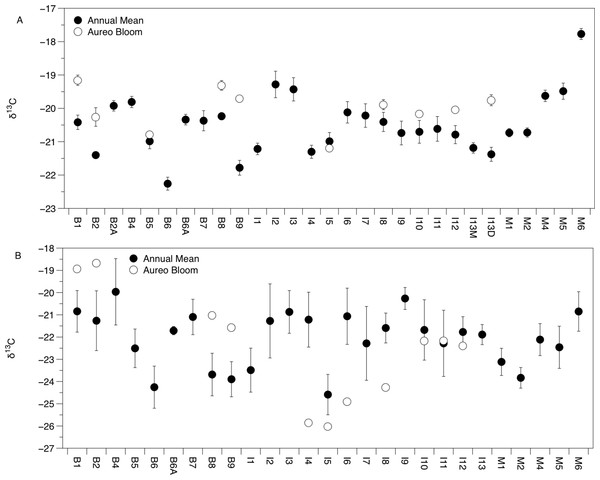 Mean (±SE) δ13C values of Amphibalanus eburneus tissue (A) and particulate organic matter (POM; (B)) at sites within the sublagoons of the northern Indian River Lagoon.