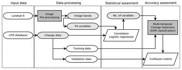 A scheme of the study methods describing data processing workflow.