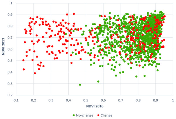 2D scatter plot created from NDVI average values of change and no-change plots.