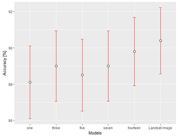 Overall accuracy (%) of calculated models with 95% confidence intervals.