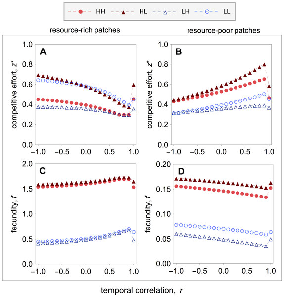 Optimal competitive effort and fecundity as a function of the temporal correlation.