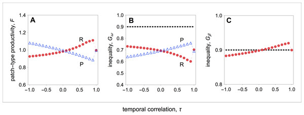 Group productivity, within-group inequality, and between-group inequality as a function of the temporal correlation.