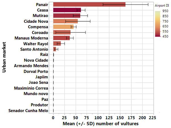Mean number of Black Vultures in each urban market surveyed.