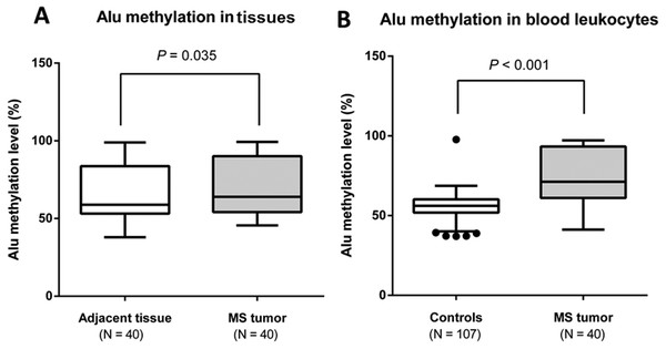Percentage of Alu methylation levels in MS tumor patients and controls.