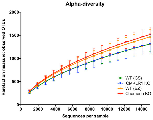 Species richness is similar across both facility and genotype.