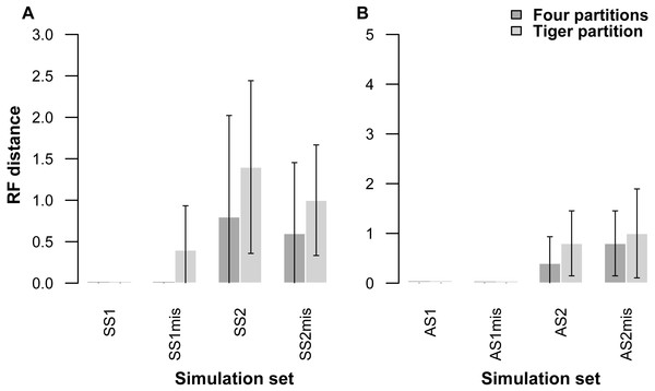 Graphs showing Robinson-Foulds distances between the initial tree used for simulations ((A) symmetrical tree, (B) asymmetrical tree) and the trees inferred from simulated data with and without missing data.