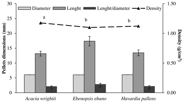 Average and standard error of length, diameter, ratio length/diameter and particle density of wood pellets produced from three common tropical species.