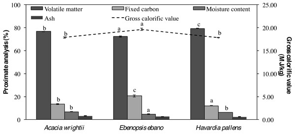Proximate analysis and energy values of wood pellets from three tropical species.