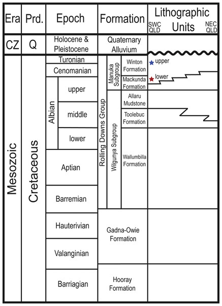 Stratigraphic column showing the relative position of the Upper and Lower Cretaceous portions of the Winton Formation.