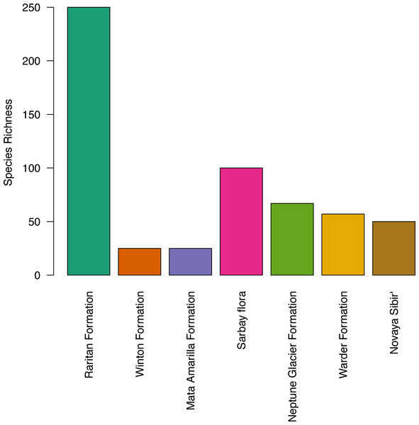 Histogram of species richness at fossil sites referred to in the text, from low to high latitude.