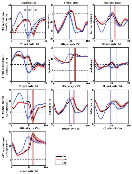 The trend of foot inter-segment kinematics (°) in sagittal, frontal and transverse planes during one gait cycle (A–C, HF/TB; D–F, FF/HF; G–I, FF/TB; J, HX/FF).