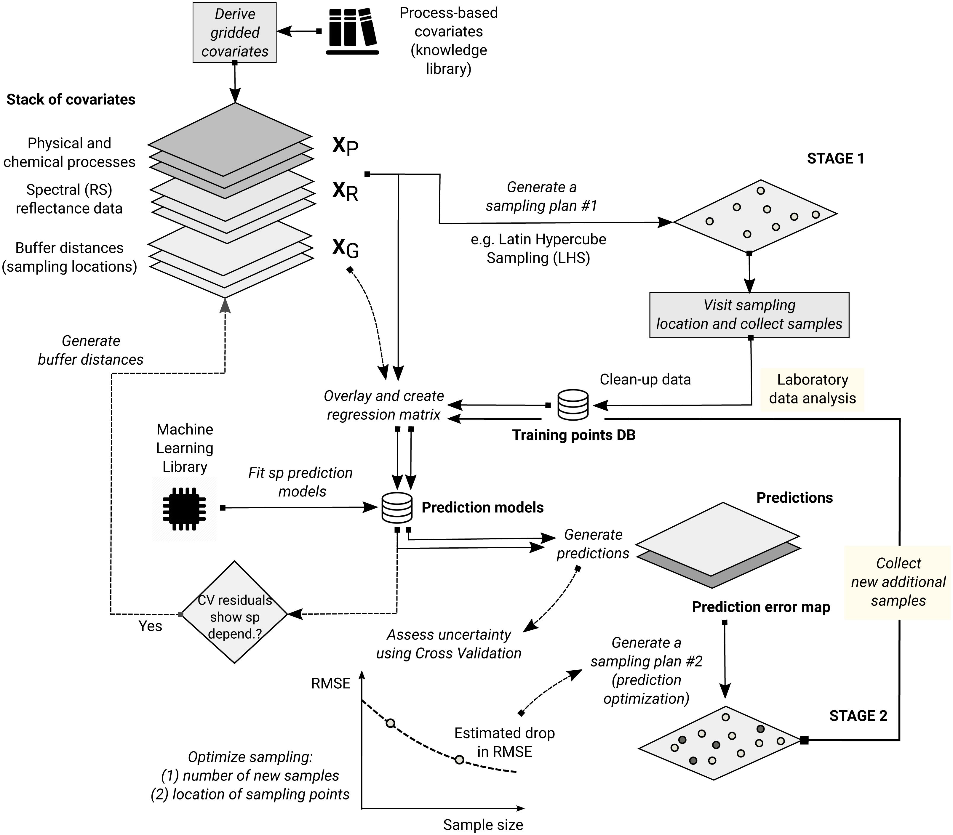 Random Forest As A Generic Framework For Predictive Modeling