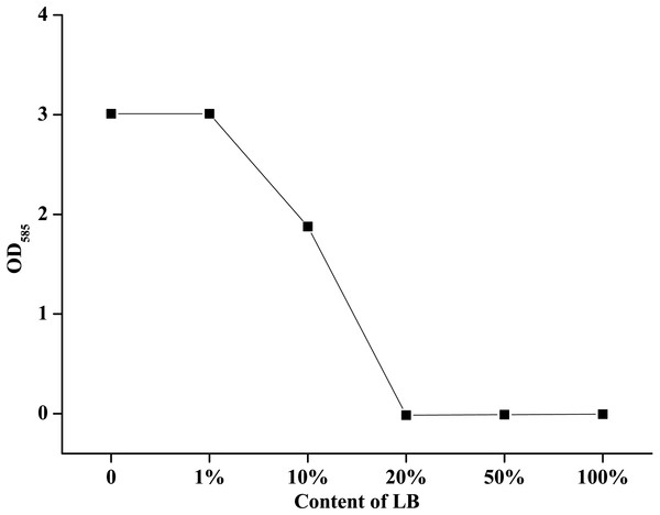 Effect of different LB concentrations on the effective iodine content of povidone-iodine.