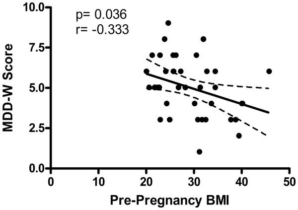 Pre-pregnancy BMI and MDD-W score during the third trimester of pregnancy are inversely correlated.