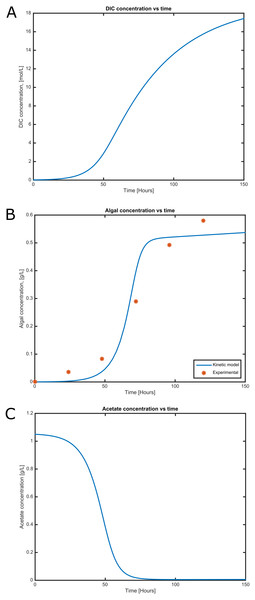 Time courses of (A) dissolved inorganic carbon concentration, (B) cell concentration and (C) acetate consumption in mixotrophic growth conditions of C. reinhartii in batch culture.