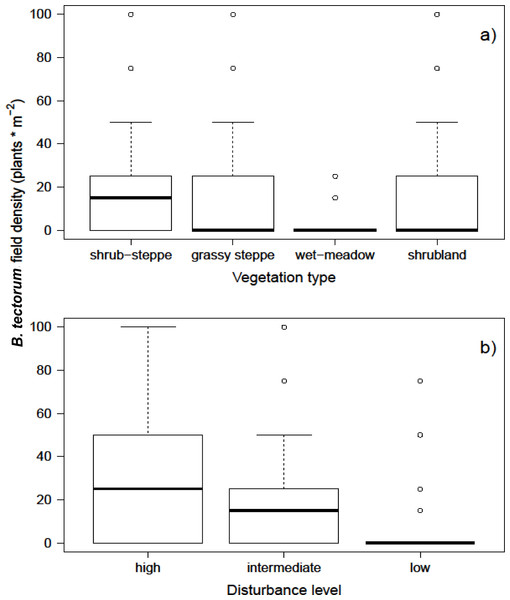Observed values of B.tectorum density in natural environments.
