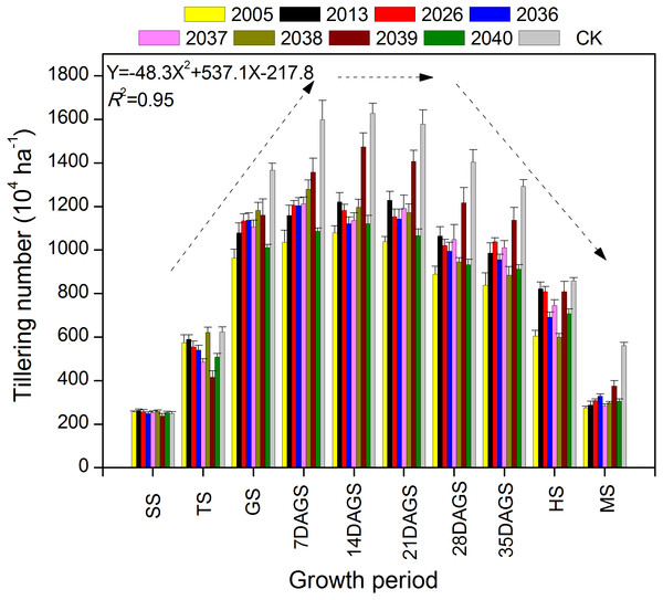 The dynamic changes in tiller number in eight large-spike wheat lines and one multiple- spike cultivar (Xi'nong 979) from seeding to mature stage.