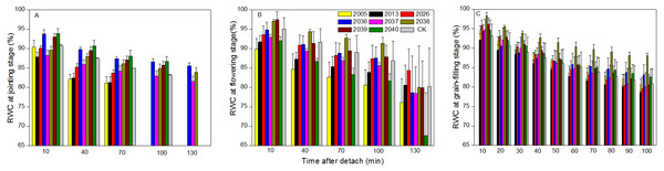 Time courses of relative water content (RWC) decline in detached leaves (A–C) at jointing, flowering, and grain-filling stages for different wheat materials.
