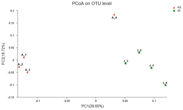 Unweighted uniFrac principal coordinate analysis of the snail bacterial communities.