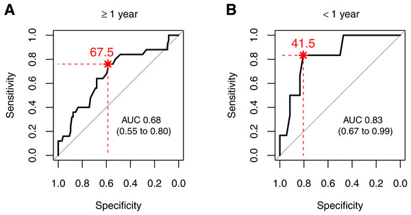 ROC curves for survival predicted by antithrombin levels for patients (A) older than one year (≥1 year) and (B) younger than one year (<1 year).