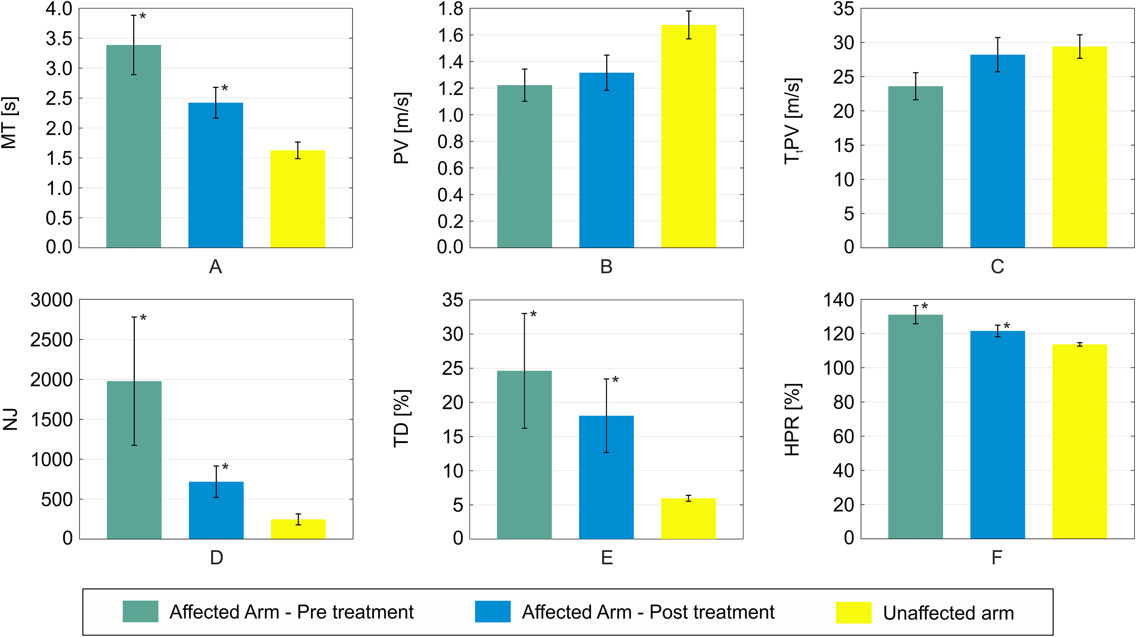 Translational effects of robot-mediated therapy in subacute