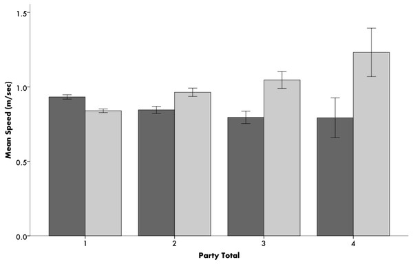 Average speeds of Ugandans (dark grey) and Americans (light grey) based on walking group size (x-axis refers to number of people walking in the group).