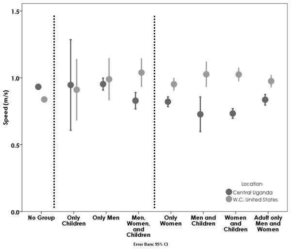 Average speeds of Ugandans (dark grey) and Americans (light grey) based on walking group composition.