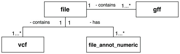 Database entities for storing scientific domain annotations in RASflow.