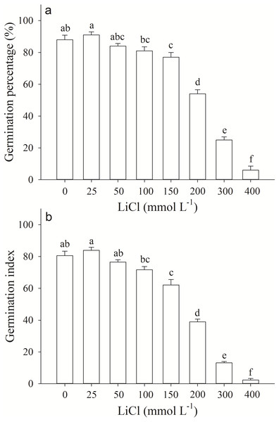 Germination response of Apocynum pictum seeds to LiCl.