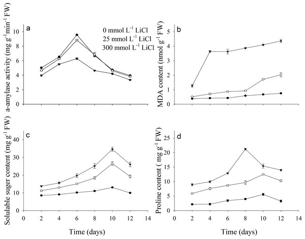 Physiological parameters of Apocynum pictum to LiCl during germination.