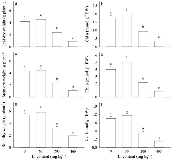 Growth and physiological responses of Apocynum pictum to additional soil Li.