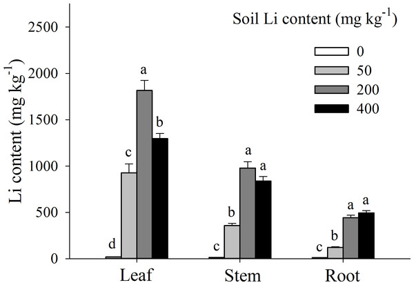 Li contents in different organs of Apocynum pictum in responses to additional soil Li.