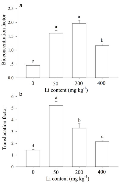 Bioconcentration factor and translocation factor of Apocynum pictum to additional soil Li.