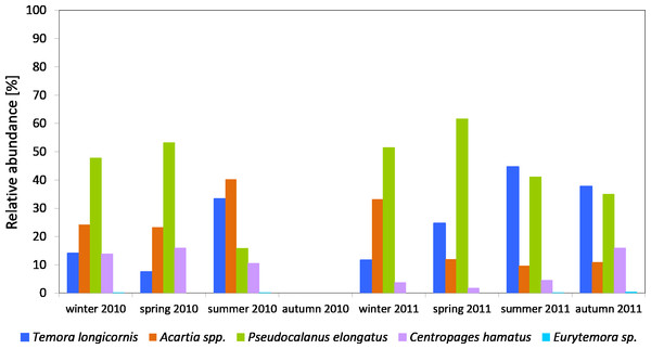 Taxonomic structure of Copepoda abundance at station P1 (Gdańsk Deep; data integrated for the whole water column) in 2010–2011.