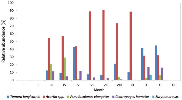 Taxonomic structure of Copepoda abundance at station P2 (inner Gulf of Gdańsk; data integrated for the whole water column) in 2010.