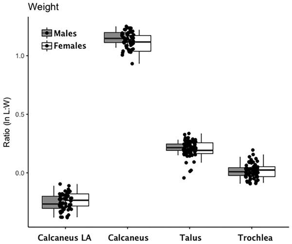 Boxplot of weight-bearing tarsal variables (talus, calcaneus) by sex.