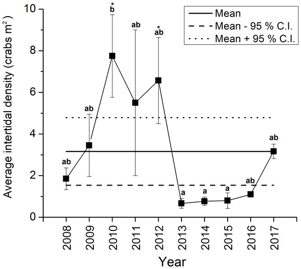 Average ±standard error (SE) annual intertidal densities (individuals m−2) of green crabs in the Clarke Head population in different years from 2008 to 2017.
