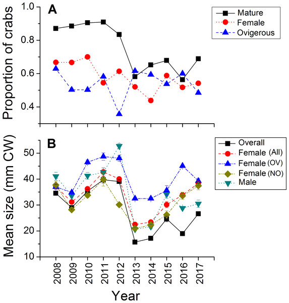 Demographic characteristics (proportions in different reproductive categories or sizes) of the green crab population at Clarke Head, NS, in each monitored year.