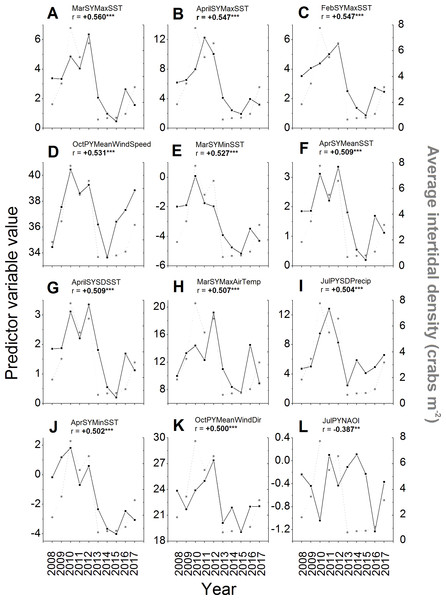 Environmental variables most strongly correlated to intertidal densities across years.