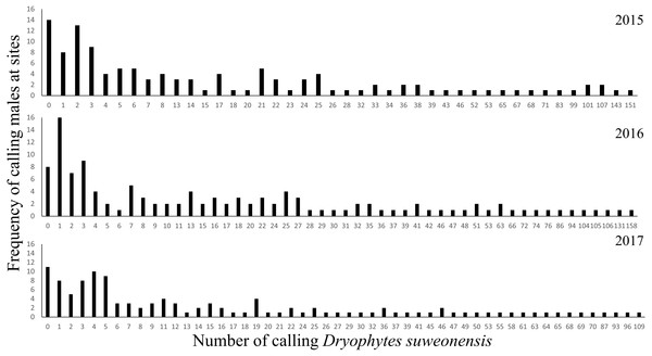 Frequency of the number of calling D. suweonensis at the sites surveyed in 2015, 2016, and 2017.